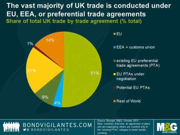 UK trade chart