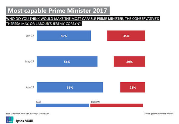 Election 2017 polls: Voting intentions