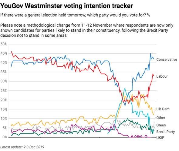 UK election polls tracker LIVE