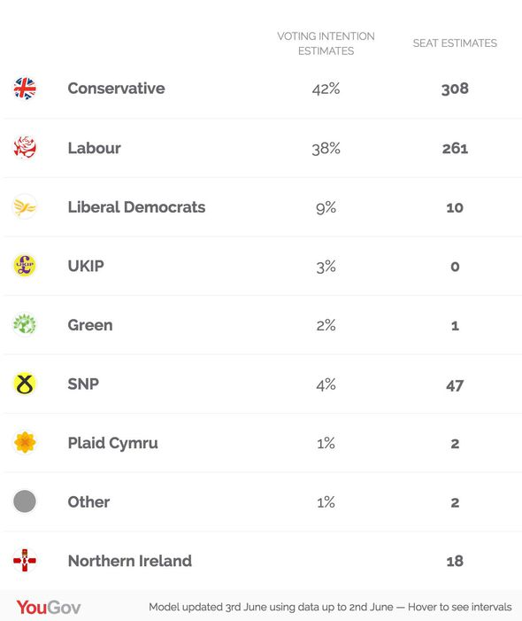The YouGov election model estimates the Tories will win 308 seats