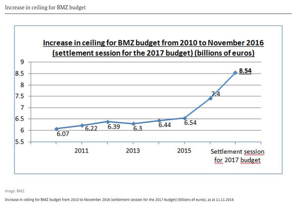 A graph showing the budget for the BMZ