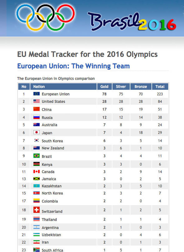 An EU medal table for the Rio Olympics
