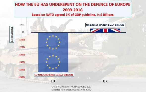 A graph showing UK and EU contributions to NATO