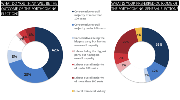 General election: Ipsos Mori poll