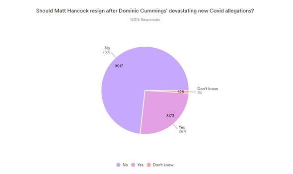 hatt hancock poll results