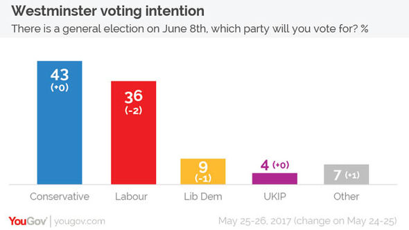 Latest UK opinion poll from YouGov