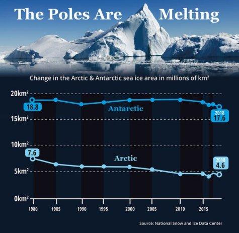 Folhas de gelo da Antártica: Gelo derretido pelo aquecimento global
