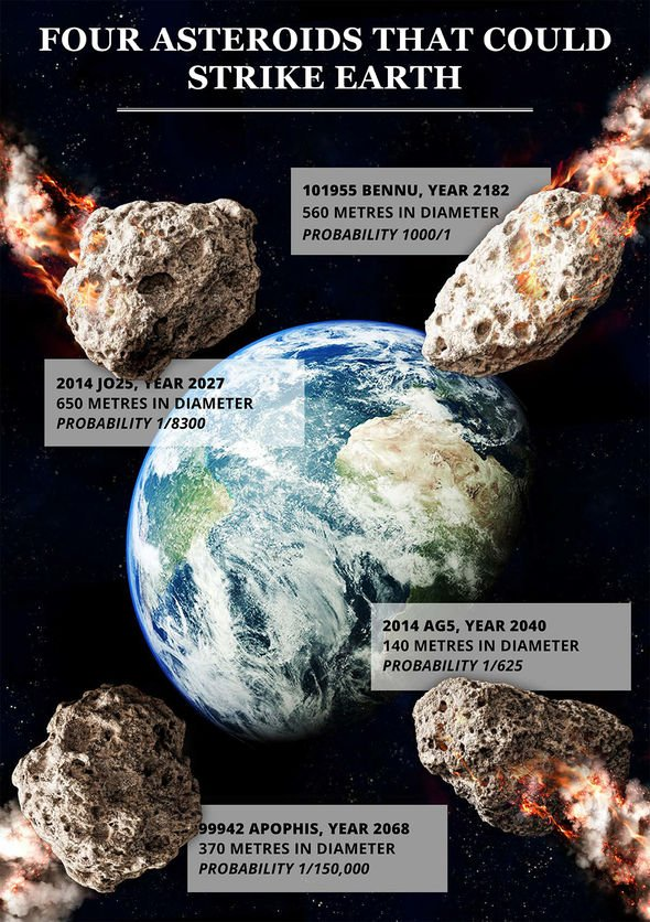 Asteroid fact file