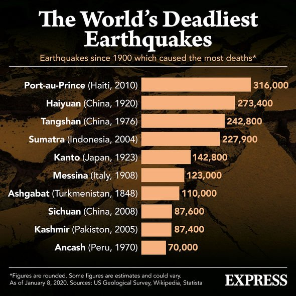 Earthquakes: Most devastating earthquakes list