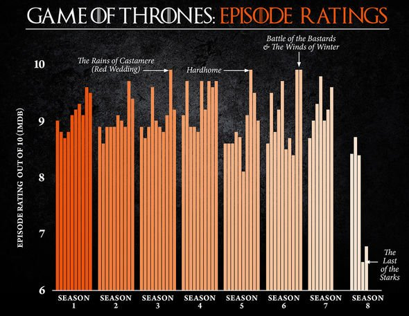 Game of Thrones season 8 BACKLASH: HBO series dealt crushing