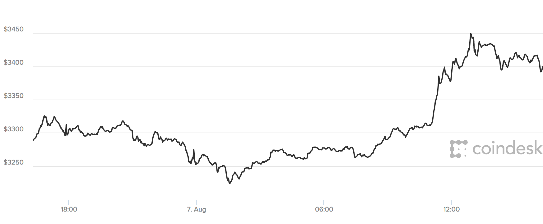 Bitcoin value live / Tutorial bitcoin mining