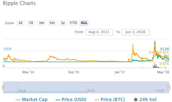 Ripple's price history across its life time