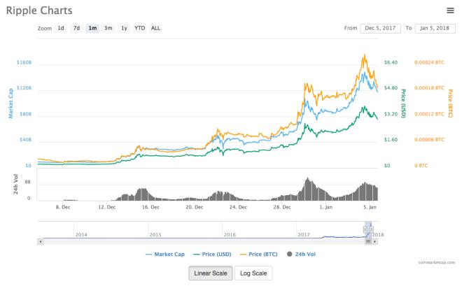 Ripple token prices from CoinMarketCap