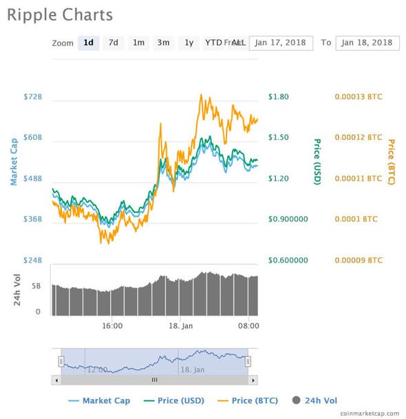 Ripple price charts from CoinMarketCap