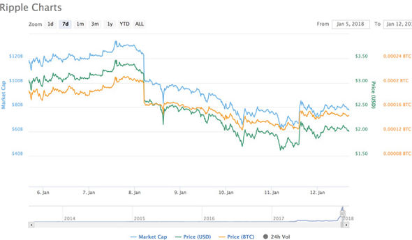 ripple price news   Ripple price LIVE: XRP rises slowly past $2 as bitcoin and Ethereum rise   City & Business   Finance ripple price news 1192380
