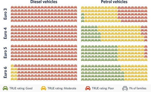 Diesel tests