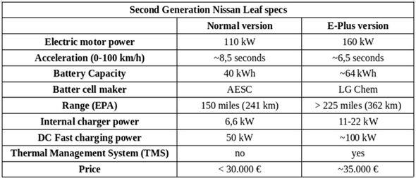 2019 nissan leaf review range price specs
