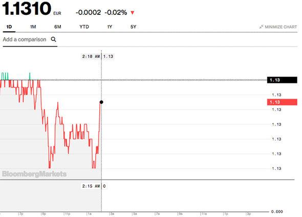 UK exchange rate pound euro