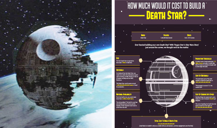 Rogue One trailer 3 Guess how much it would cost to build a Death Star  Films  Entertainment