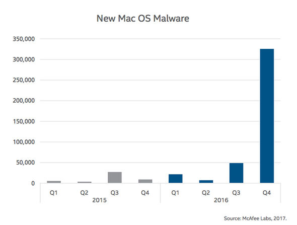 Malware attacks on systems running macOS have seen a drastic increase