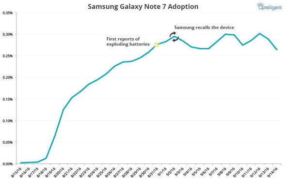 Samsung Galaxy Note 7 owners aren't swapping their devices