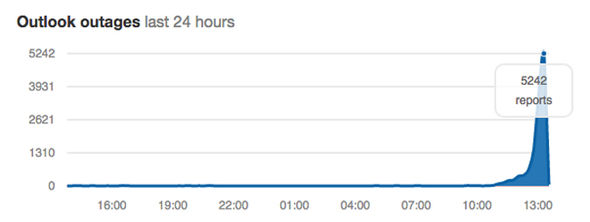 Thousands are reporting issues with Outlook every minute, as shown here