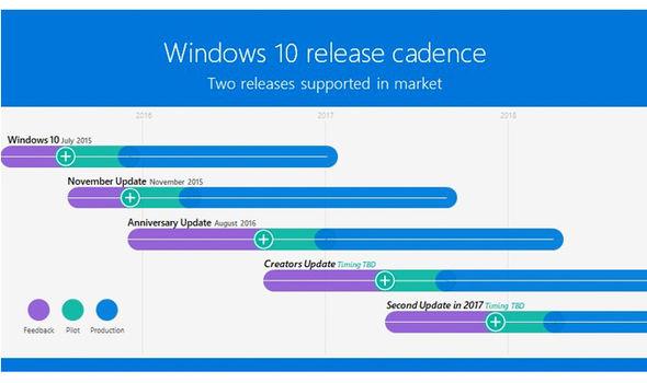 windows 10 update microsoft future plans