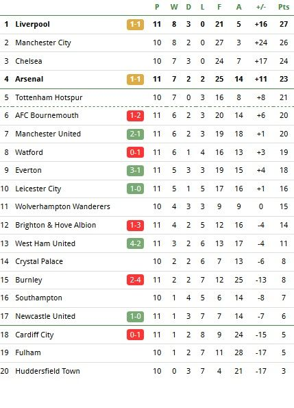 English Premier League Point Table 17 18 Awesome Home