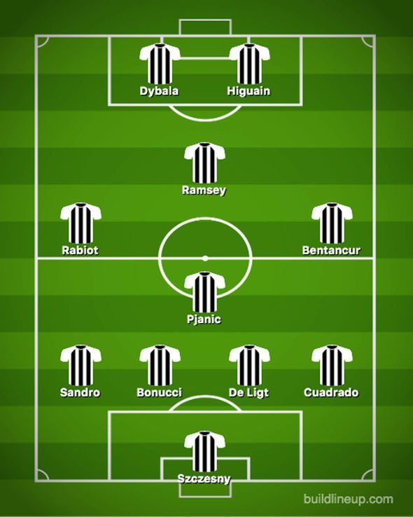 Juventus Team News Predicted 4 3 1 2 Line Up Vs Brescia