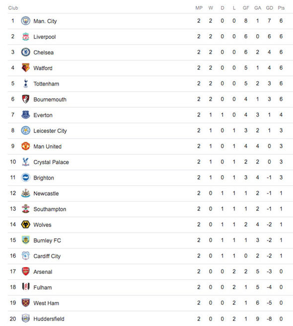 Premier League Table Latest Epl Standings Who Is Top As
