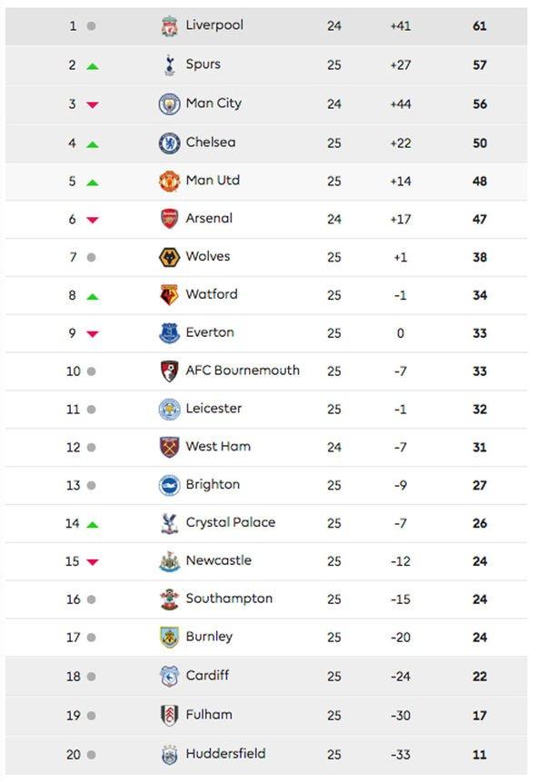 Premier League Table Latest Epl Standings Man Utd