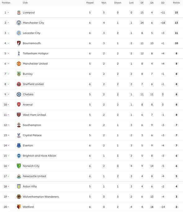 Premier League Table Latest Standings As Tottenham Lose