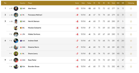 BMW PGA Championship latest leaderboard from Wentworth