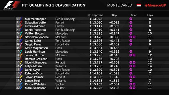 Monaco Grand Prix 2017: Q1 results