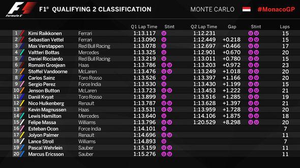 Monaco Grand Prix 2017: Q2 results