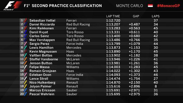 Monaco Grand Prix Free Practice 2 results