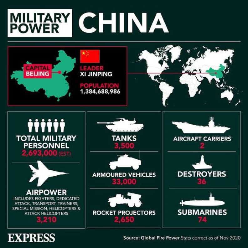 El poder militar de China
