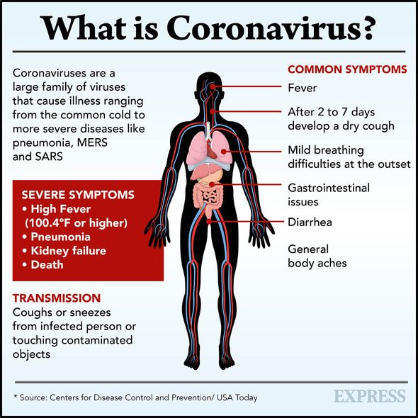 Coronavirus symptoms latest: Scientists discover symptoms of lack ...