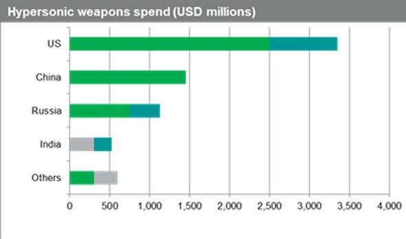 Hypersonic spending