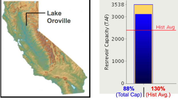 Lake Oroville storage