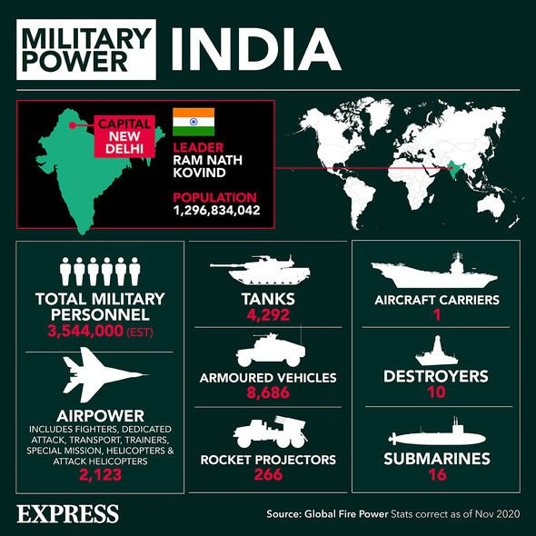 Military power in India