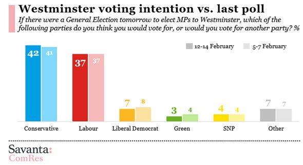 Voting intentions Labour Conservatives