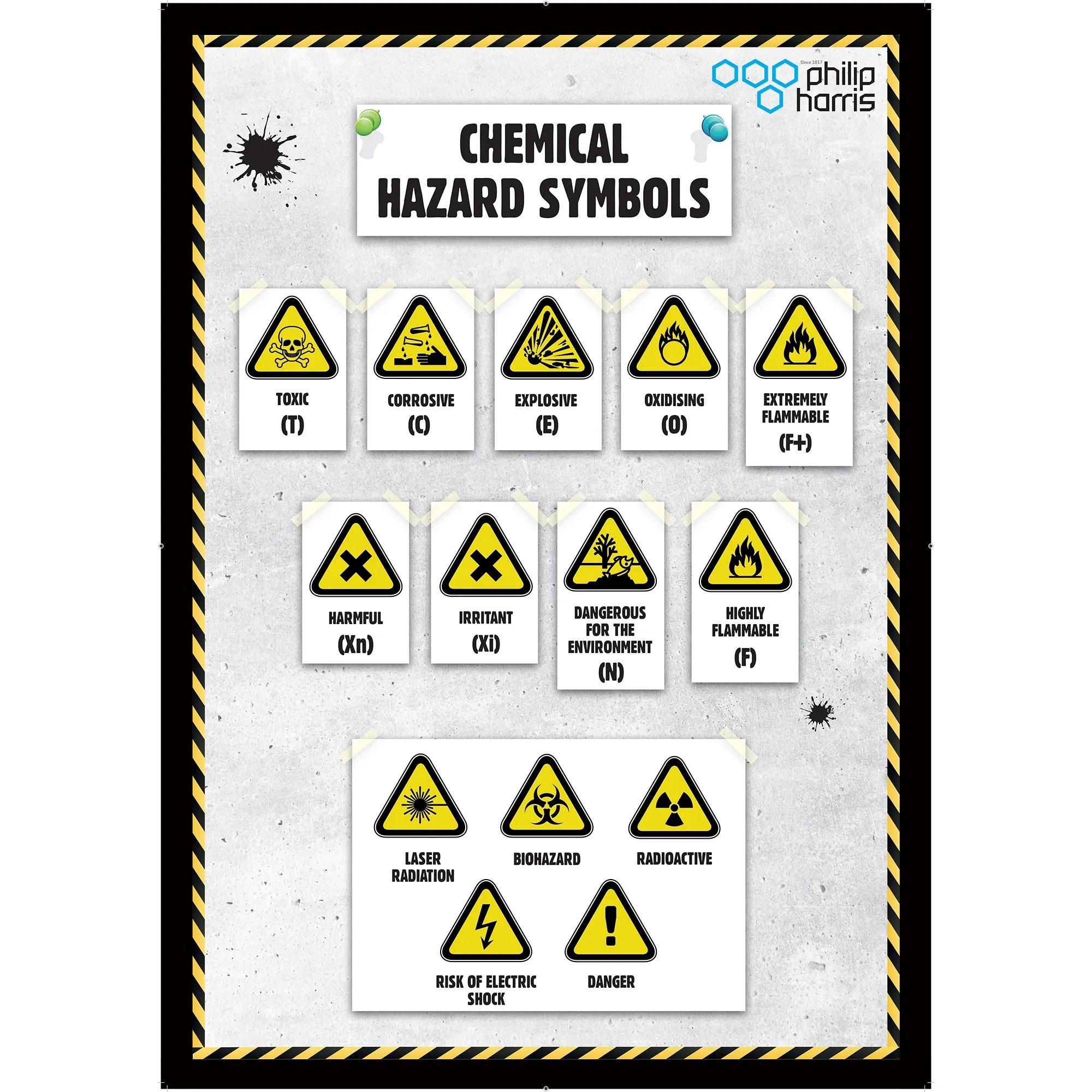 Chemical Hazard Symbols Poster
