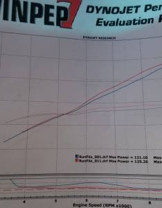 had  fantastic time at wdw and learned lot if   all have stock exhaust just slip on my setup or an arkopovic set up has map for also  dyno results modifications accessories appearance rh  forum