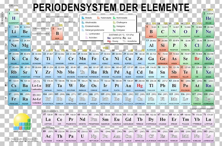 periodic table desktop chemistry