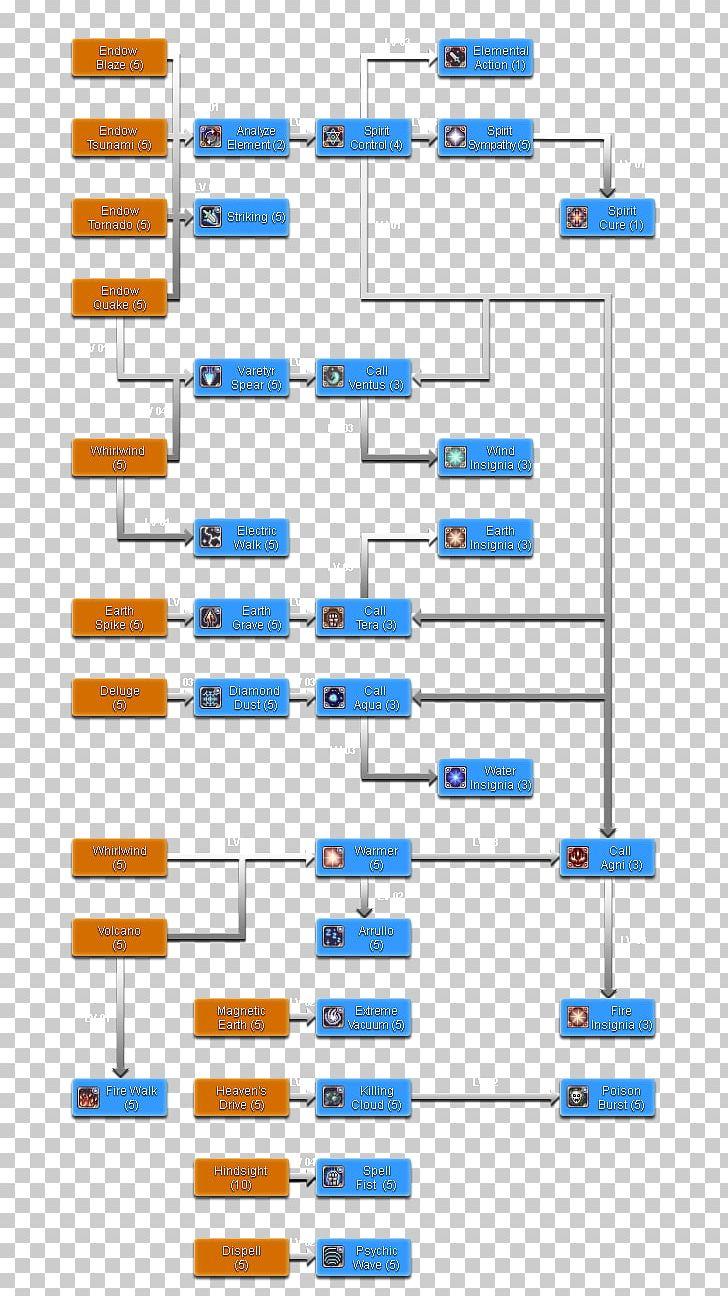 hight resolution of ragnarok online sorcerer game warlock skill png clipart angle area diagram elemental game free png download