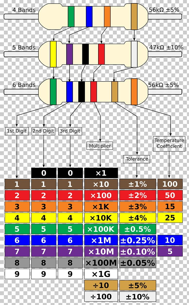 hight resolution of electronic color code resistor wiring diagram electronic component png clipart angle area chart circuit diagram color