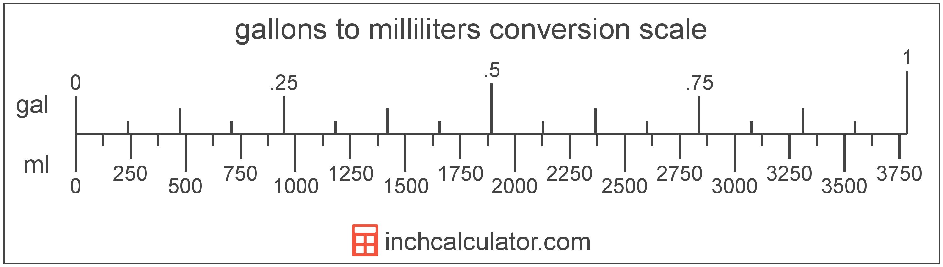 Milliliters To Gallons Conversion Ml To Gal