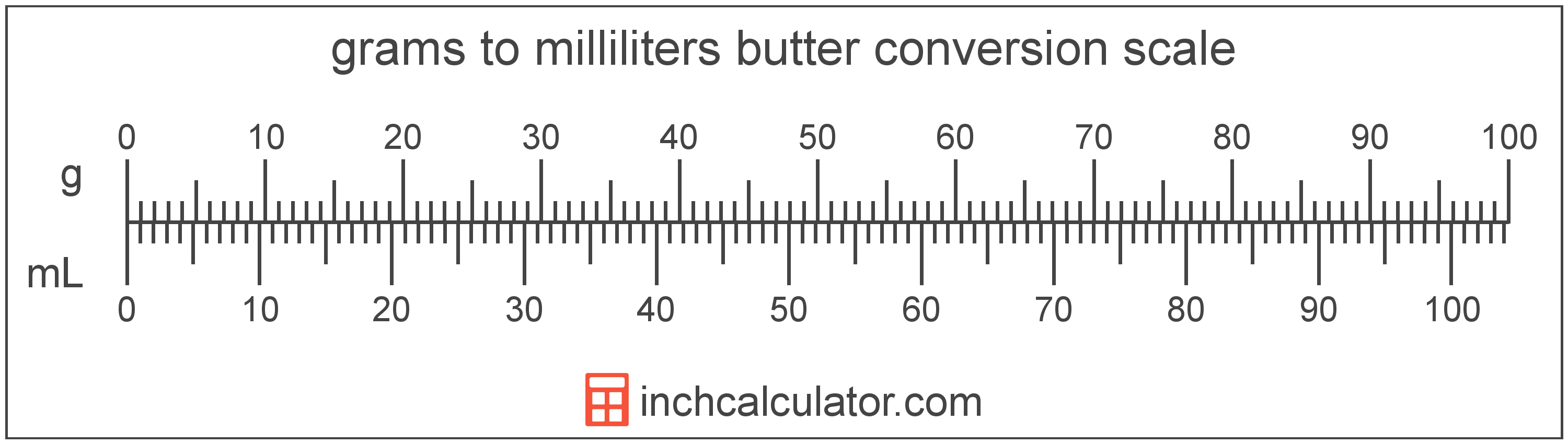 Grams Of Butter To Milliliters Conversion G To Ml