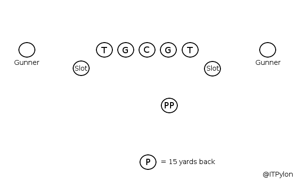 Failures in Punt Protection: Improper Kick-Slide and Punch